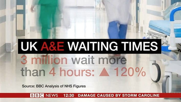 BBC reports on need for a holistic view to help reduce A&E waiting times